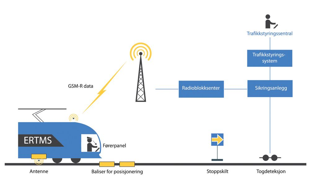 I 2030 skal hele norsk jernbane være byttet ut mot digitale togsignaler.