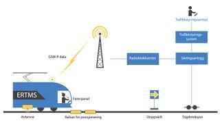 Norge skal lære av milliard-sprekken på den danske signalutbyggingen