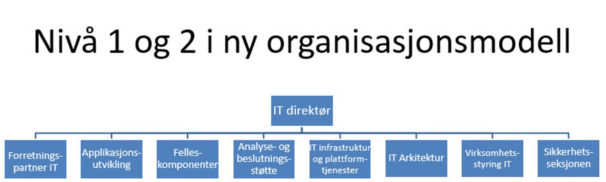 Ny organisasjonsmodell i Nav IT.