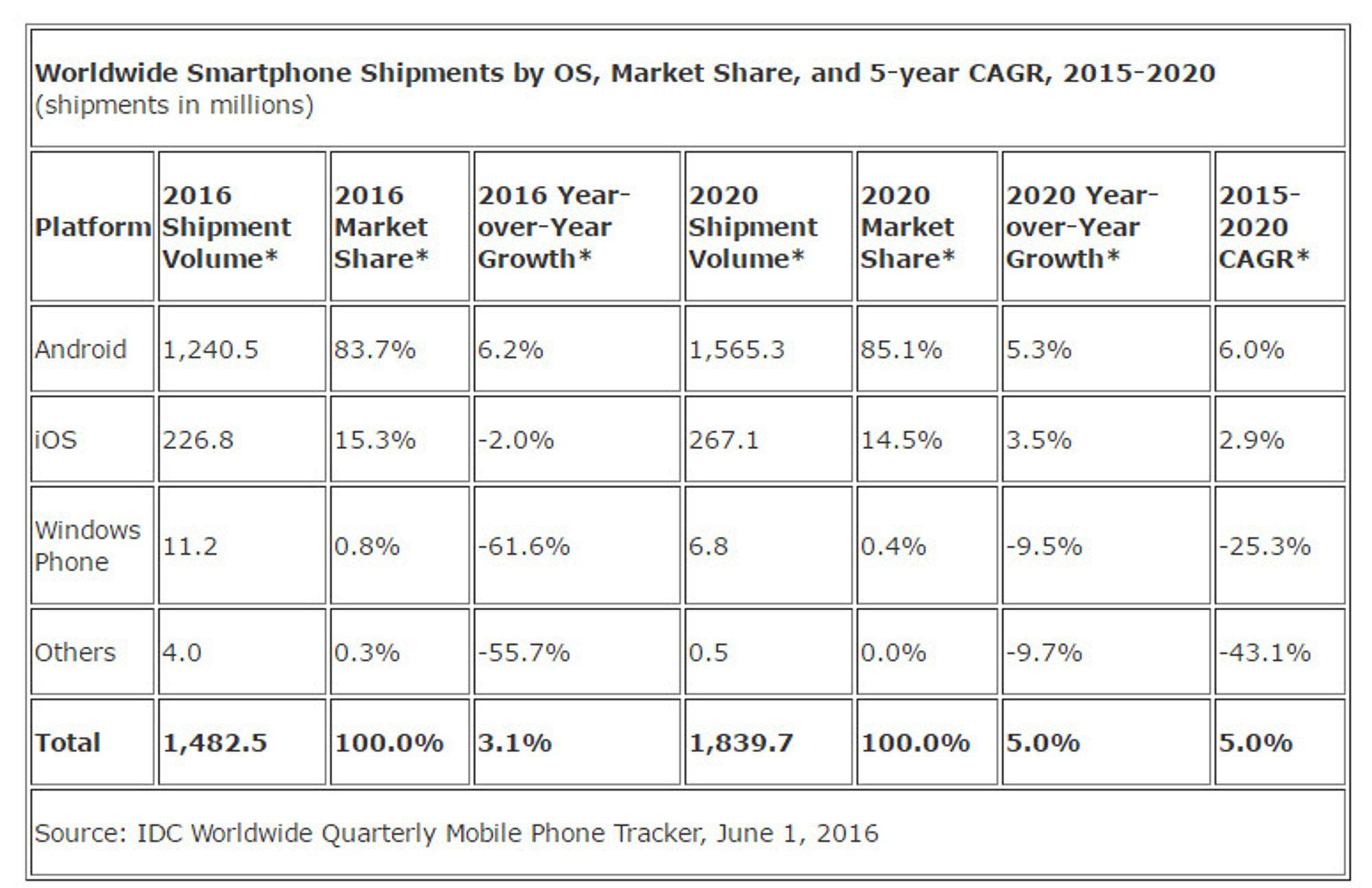 IDCs oppdaterte prognose for leveranser av smartmobiler globalt i 2015 til 2020.