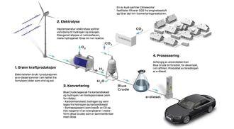 Slik er prosessen som omgjør vann og CO2 til diesel i demonstrasjonsanlegget for blue crude i Dresden. .