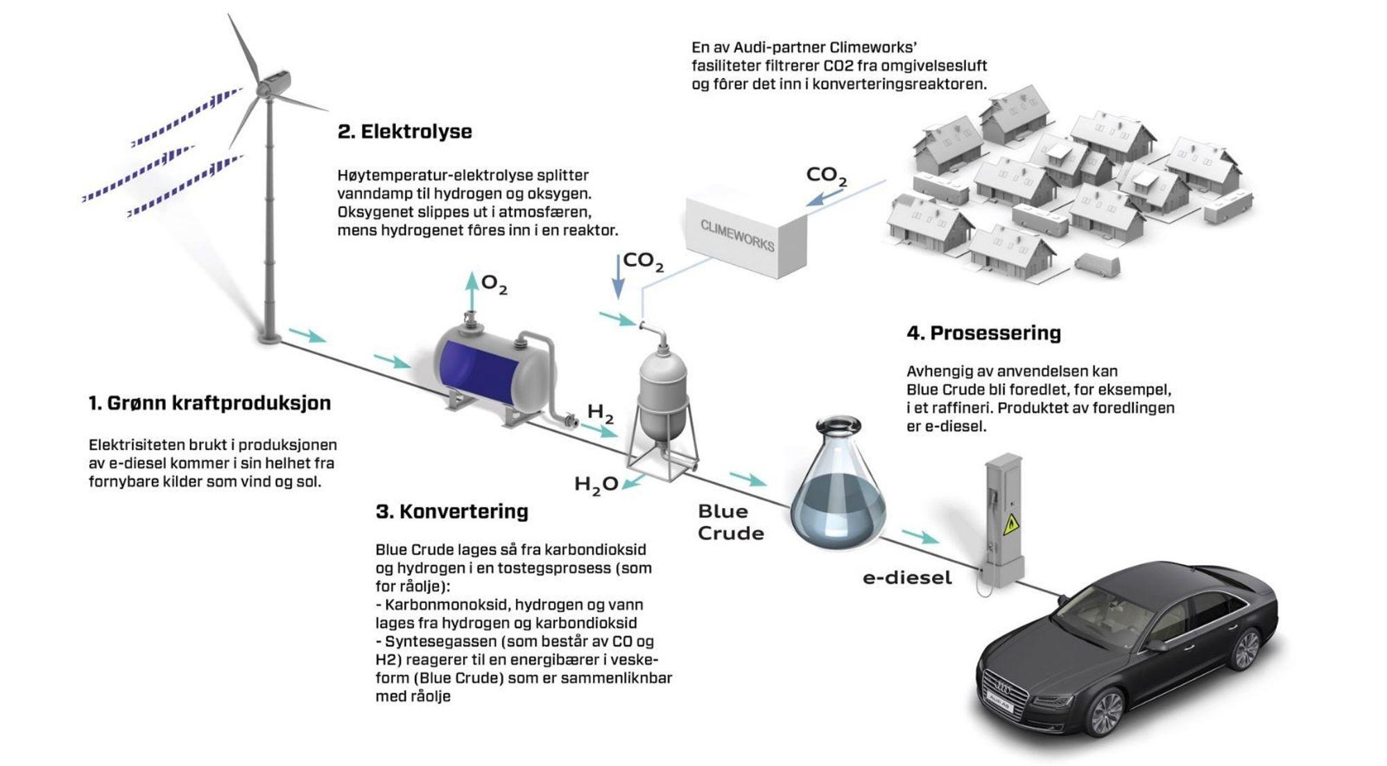Slik er prosessen som omgjør vann og CO2 til diesel i demonstrasjonsanlegget for blue crude i Dresden.