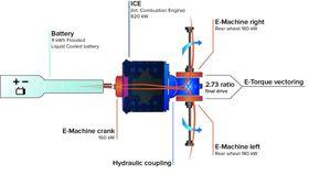 """Prinsippskisse av hvordan kreftene overføres fra de tre elmotorene og forbrenningsmotoren og deretter fordeles på de to bakhjulene. Det eneste """"giret"""" sitter i differensialen bak, som også sørger for momentfordeling til bakhjulene."""