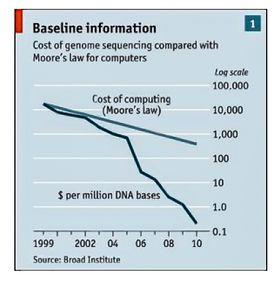 Enormt prisfall: Prisutviklingen på genomsekvensering får Moores lov til å se ut som en snegle. Det åpner fantastiske nye muligheter for personlig medisin.
