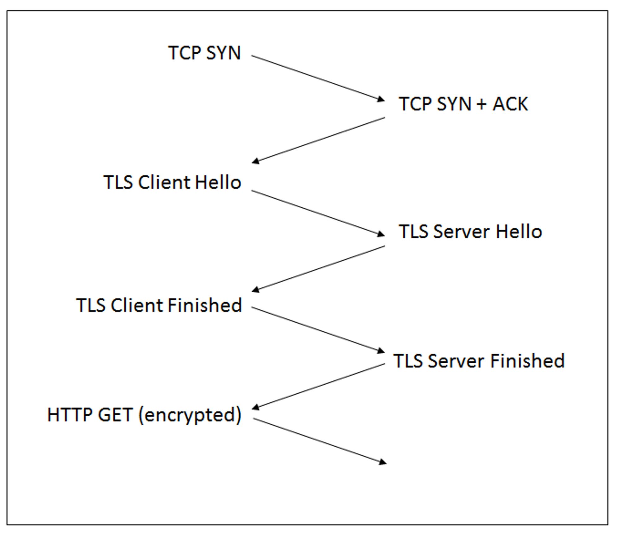 Dagens handshake ved opprettelse av HTTPS-forbindelser.