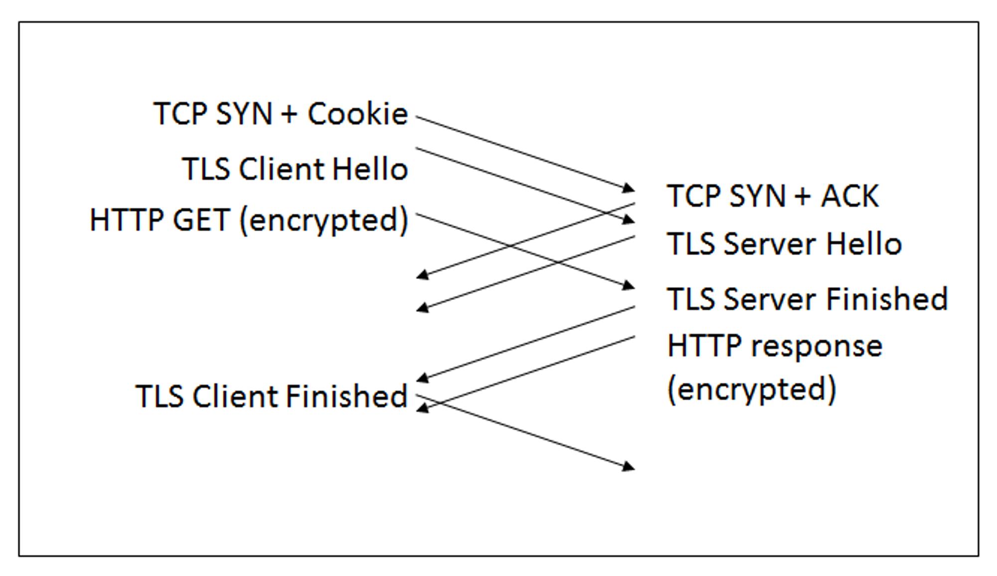 Foreslått oppkobling med TLS 1.3 kombinert med TCP Fast Open.