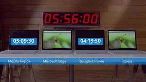 Edge knuser Chrome i Microsofts egne batteritest