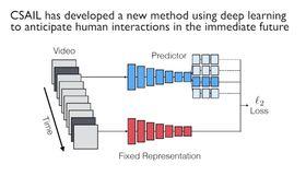 Et svært forenklet bilde på hvordan MITs programvare jobber.