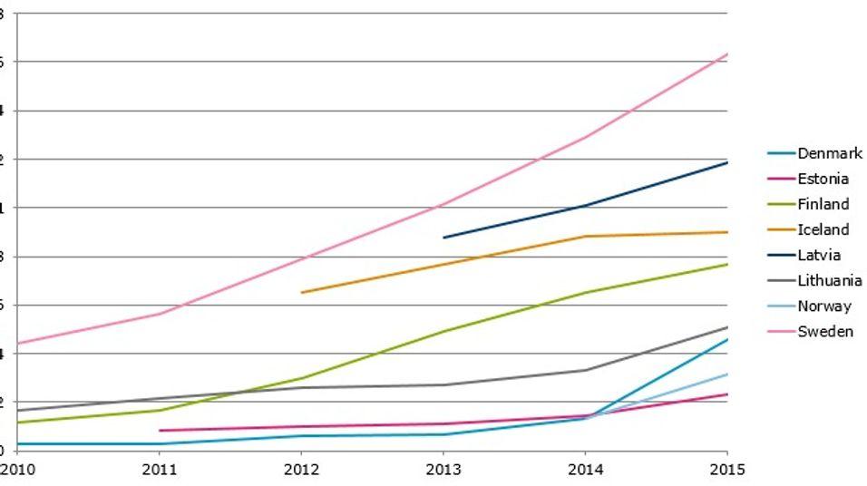 Bredbåndsabonnement på over 100 Mbit/s per innbygger.