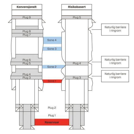Illustrasjon av forenklet metode for plugging av oljebrønner.