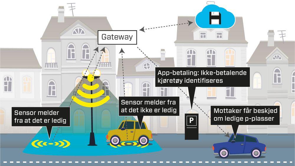 Oslo smart city: Oslo kommune vil gjøre gi bilkjørere i Oslo mulighet til å raskere finne parkeringsplass ved hjelp av sensorer som registrerer ledige plasser, og å teste ut betaling via app. Sensorer kan samle store datamengder som kan analyseres og brukes til å styre trafikken på en mer effektiv måte.