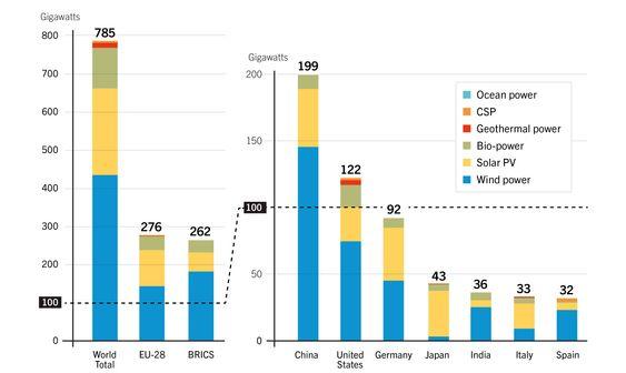 Produksjonskapasitet fornybar kraft (unntatt vannkraft) i verden ved utgangen av 2015. (BRICS står for Brasil, Russland, India, Kina og Sør-Afrika.).