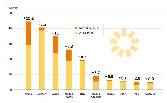 De ti landene med mest solkraft i verden.