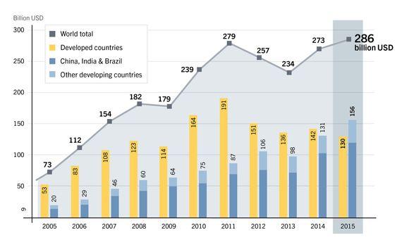 Nye investeringer i fornybar kraft og fornybart drivstoff i antall milliarder dollar.
