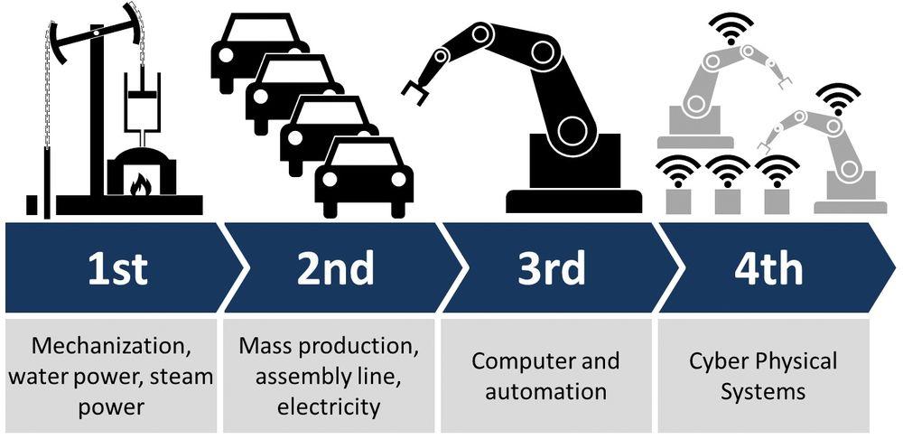De fire industrielle revolusjoner, der digitalisering representerer den siste. Den pågår nå, og krever full oppmerksomhet.