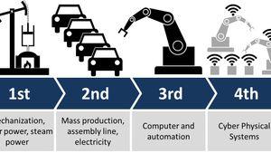 Automasjonsleverandørens rolle i den teknologiske utviklingen