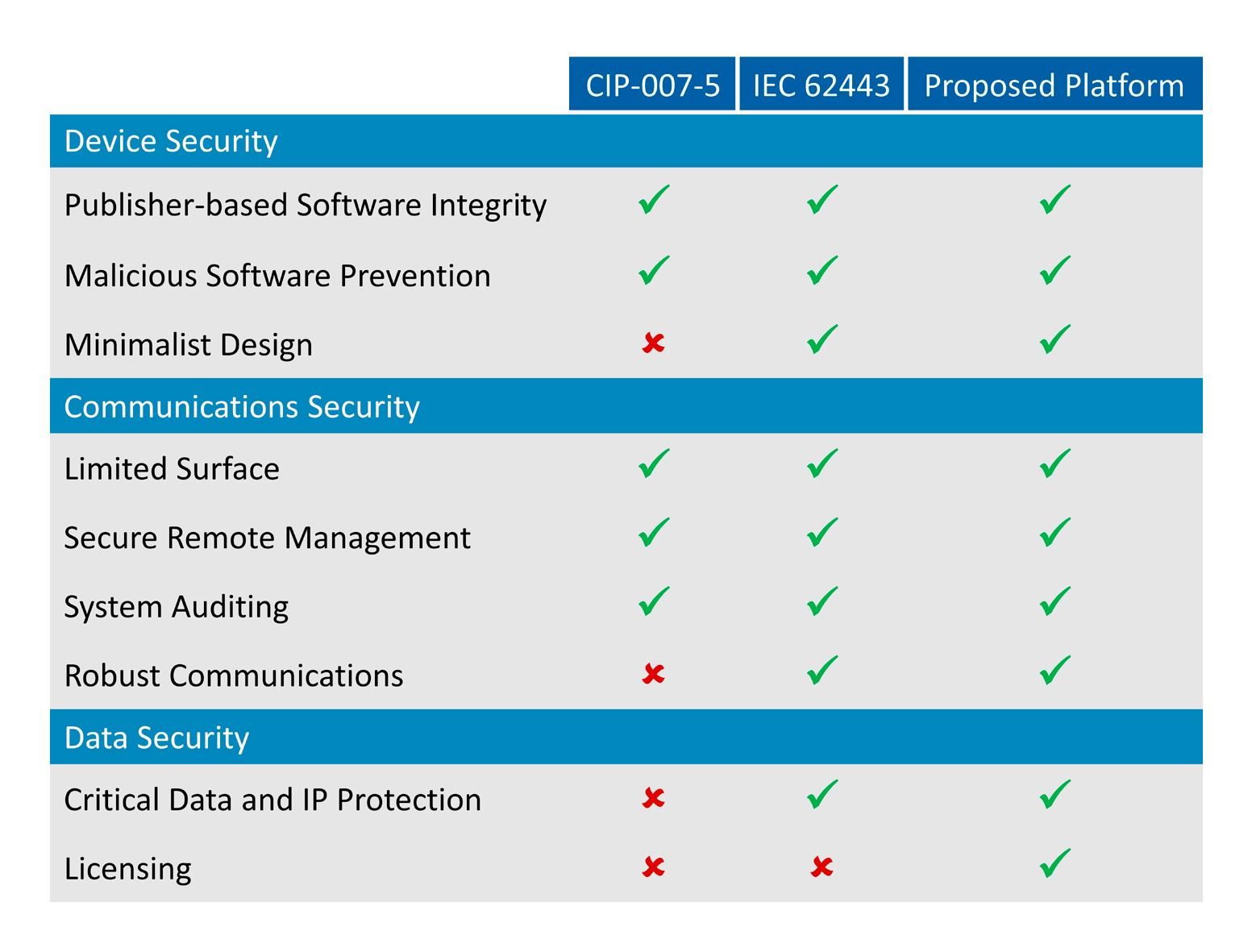 Carlos Pazos tar til orde for at gjeldene protokoller for datasikkerhet ikke er gode nok, denne tabellen viser hva en foreslått protokoll bør inneholde.