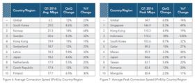 Topp 10-listen over henholdsvis gjennomsnittlig Internett-hastighet og gjennomsnittlig topphastighet.