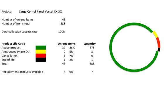 Her er et eksempel på hvordan produktinformasjon kundene til Cesura kan få.