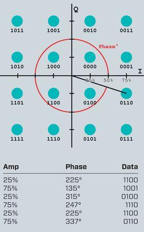Flere datapunkter: Et plott av lysbølger som er kvadraturamplitudemodulert – QAM viser hvordan det er mulig å «presse» mye data inn i lyset. En lysstråle fra en laser sendes ut polarisert. Den ene bølgen faseforskyves 90 grader (kvadratur). Den svinger derfor som en cosinuskurve i stedet for en sinuskurve. Så kan man modulere høyden på bølgetoppene, det vil si amplituden på begge. Ut fra det kan man i teorien få en uendelig mengde punkter når man leser av krysningspunktene som kan beskrives som binære tall. Men støy og annen påvirkning begrenser hvor mange det er mulig å skille ut. Jo høyere orden QAM, jo flere datapunkter får man inn i en gitt båndbredde. I dette tilfeller er det 16 QAM.