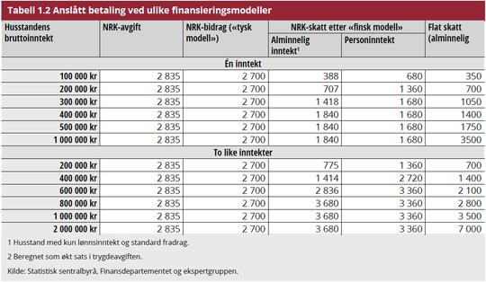 Med NRK-bidrag vil hver enkelt husstand betale omtrent det samme som i dag. En eller annen form for personbeskatning vil ta hensyn til inntekt og være langt mer rettferdig.