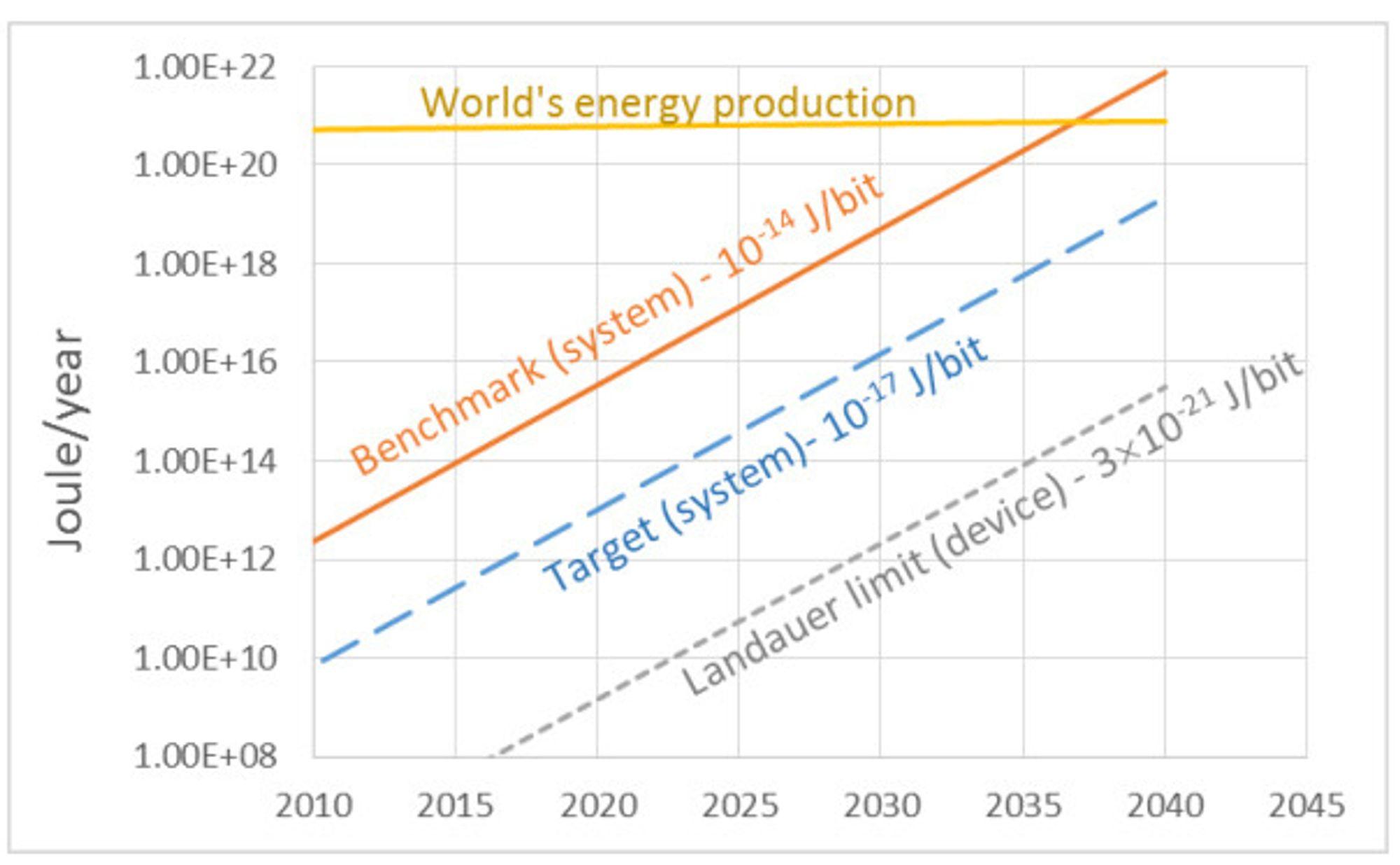 Energibruken til dagens datamaskiner (Benchmark) er ikke bærekraftig.