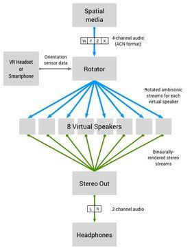 Diagrammet over hvordan Omnitone-dekoderen fungerer.