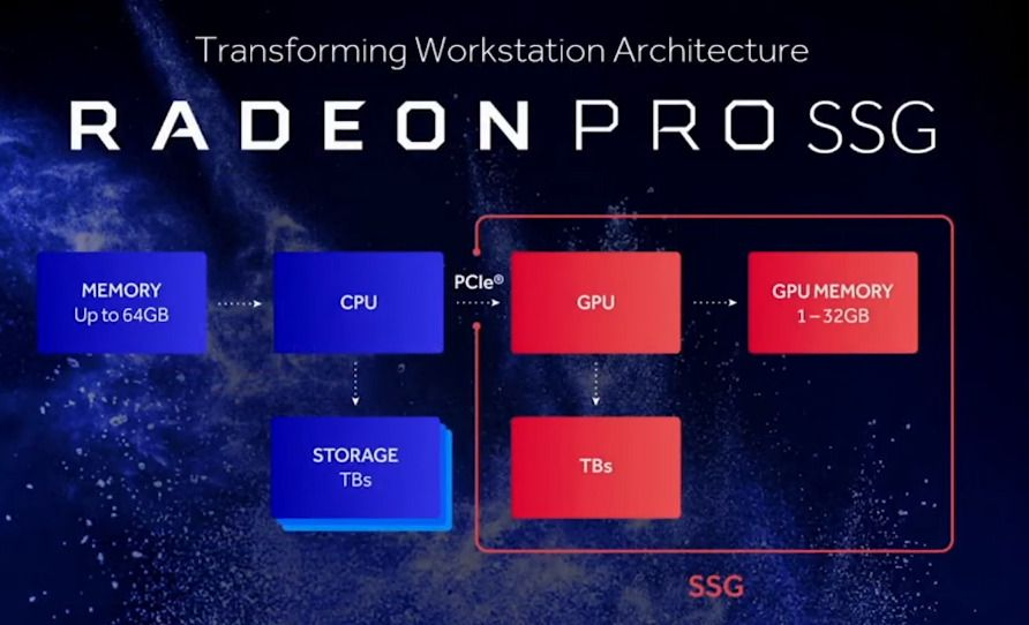 Grov skisse over arkitekturen til et system med Radeon Pro SSG.