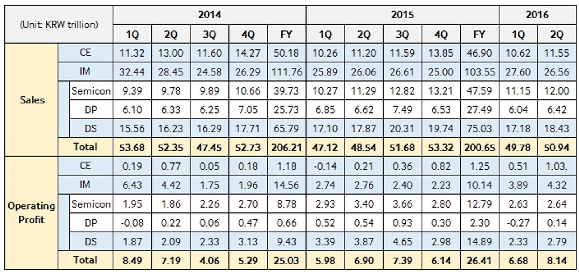 Samsungs kvartalsresultater de siste årene.