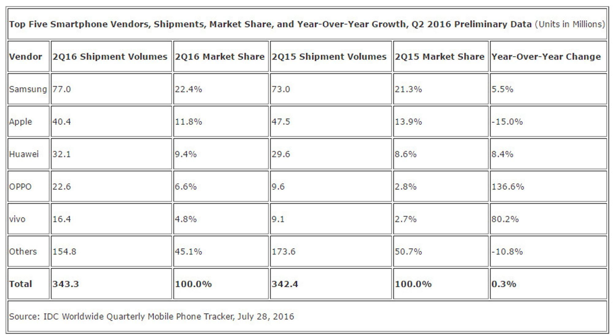 Foreløpige tall for smartmobilmarkedet i andre kvartal av 2016 ifølge IDC