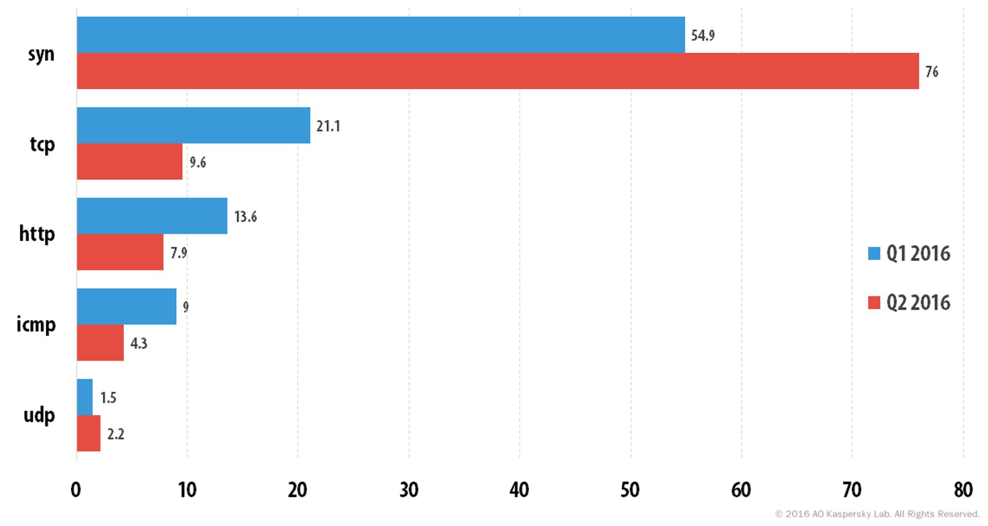 Endring i andelen til ulike typer DDoS-angrep fra første til andre kvartal i 2016.