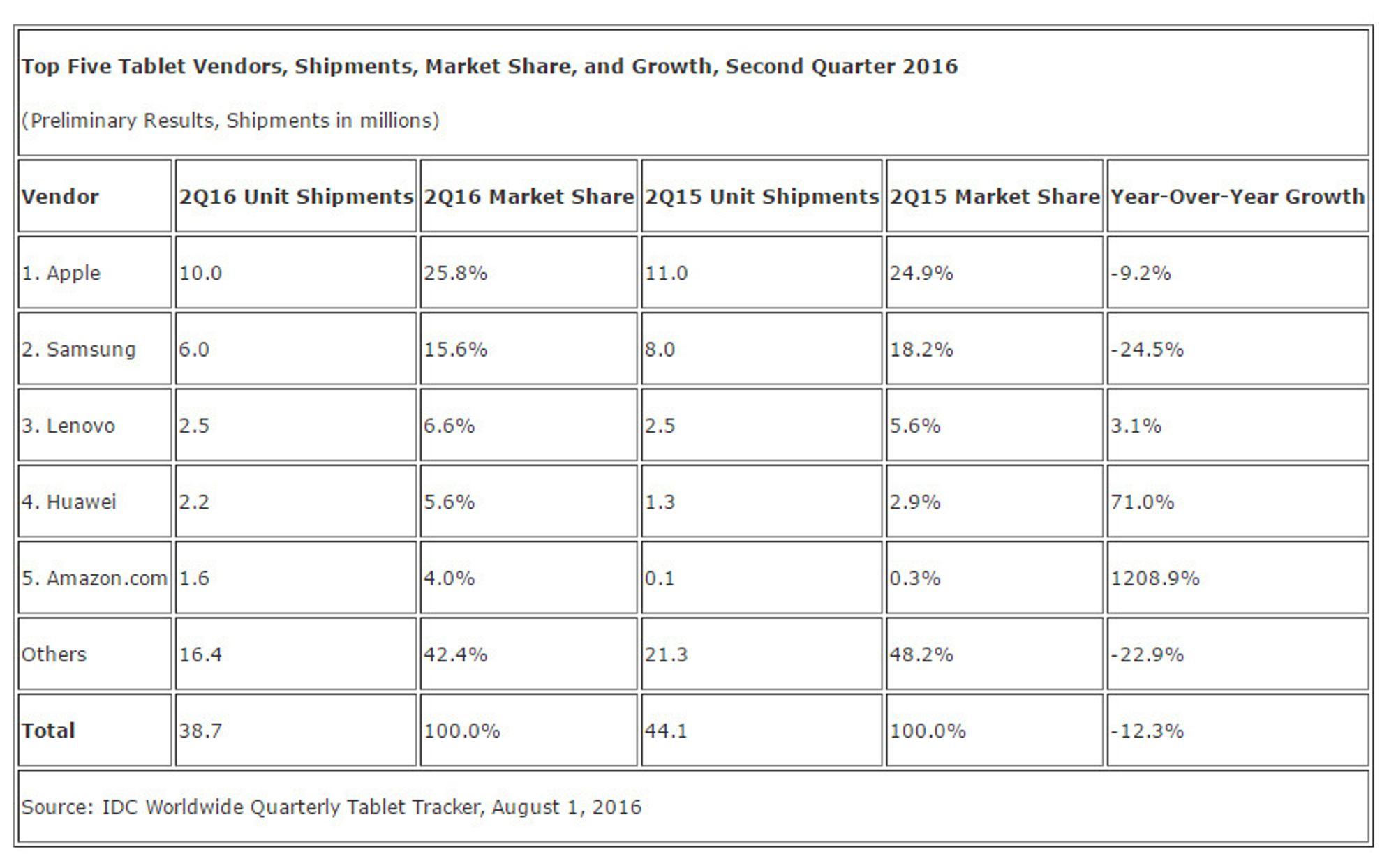 Nettbrettleveransene i andre kvartal av 2016 ifølge IDC.