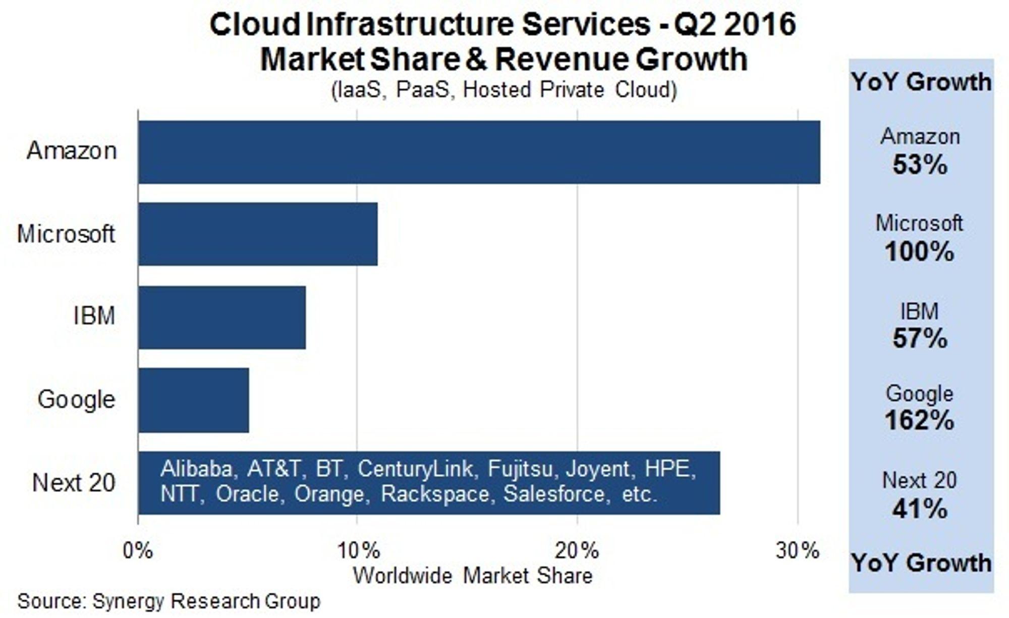 Nettskymarkedet i andre kvartal av 2016 ifølge Synergy.