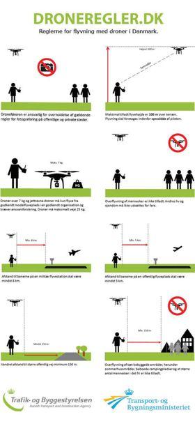 Danske Lufttartsstyrelsens plakat med droneregler, et eksempel til etterfølgelse, mener Samferdselsdepartementet.