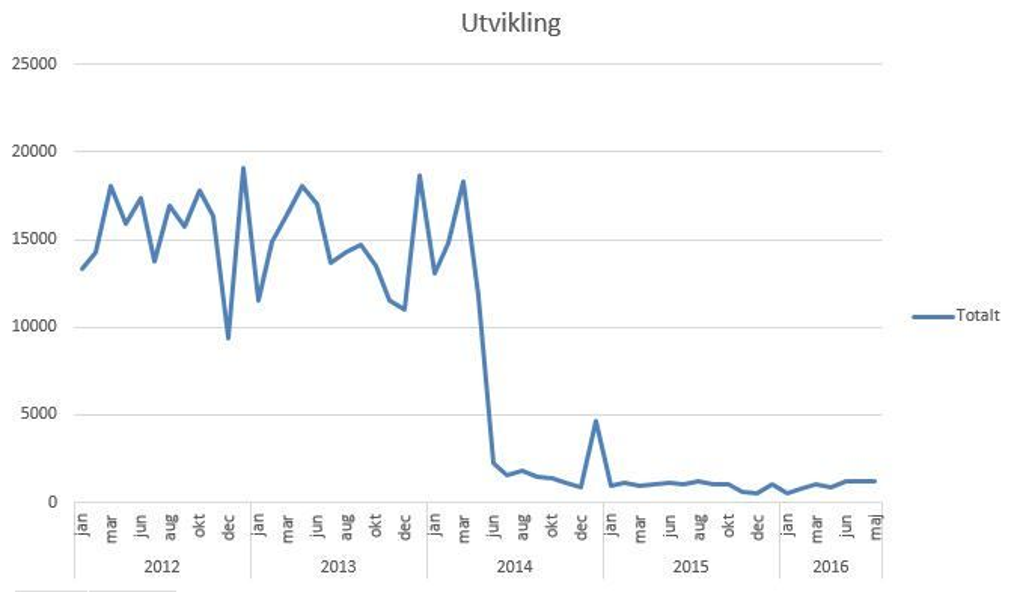 Vesentlig forskjell: Før fire fallemmer ble montert i feltene for betalingsbrikker i 2014, kjørte i snitt 15.000 biler gjennom det nordgående betalingsområdet til Øresundsbroen i over 40 km/t. Nå er tallet rundt 1200 i måneden. Fartsgrensen er 30 km/t.