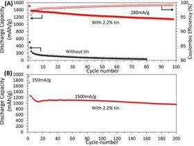 (A) Ytelse ved galvanostatisk utlading av anode med 2,2 prosent tinn i vekt (rød), og for anoden uten tinn (svart), ved 0,1 C. Røde sirkler representerer couloumbsk effektivitet for anoden med tinn. (B) Galvanostatisk utladingskapasitetsytelse til anoden med 2,2 prosent tinn i vekt, sykled ved 1C.