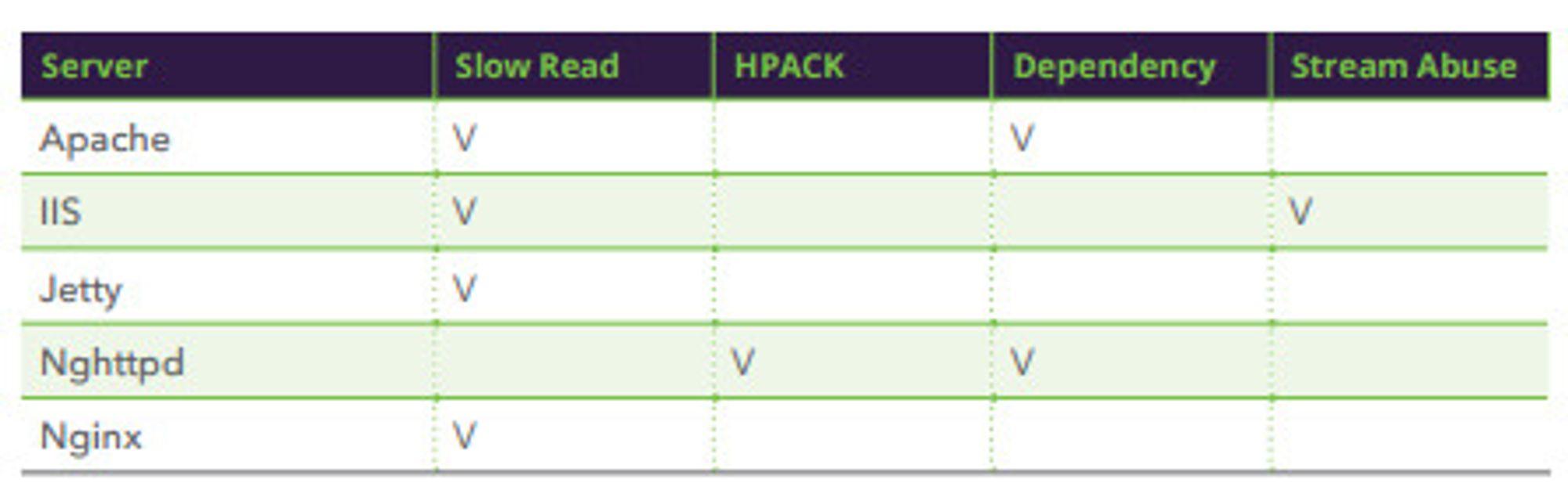 Hvilke HTTP/2-relaterte sårbarheter som har blitt funnet i hver webserverprogramvare.