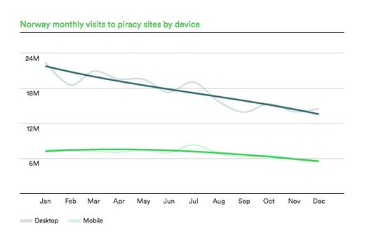 Norsk trafikk til piratnettsteder har falt jevnt og trutt i hele 2015, ifølge MUSO.