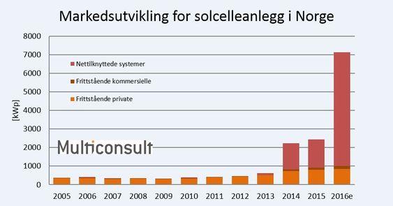 Eksplosiv vekst: 2016 ser ut til å bli året hvor solkraft for alvor ser ut til å ta av i Norge, selv om omfanget fortsatt er beskjedent i forhold til våre naboland.