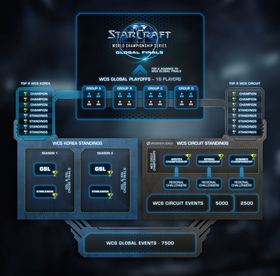 Formatet for årets StarCraft II World Championship Series.