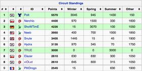 Den foreløpige poengfordelingen blant de ti beste etter at DreamHack Montreal er ferdigspilt.