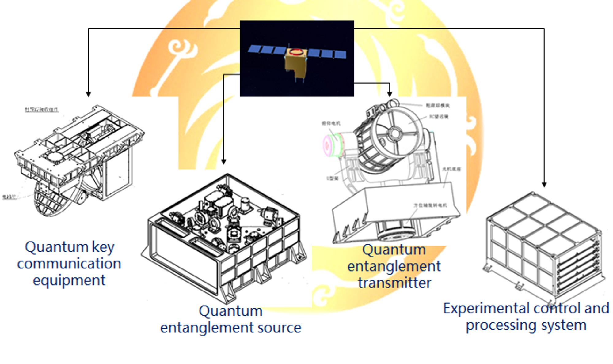 Hovedkomponentene i den kinesiske QUESS-satellitten.