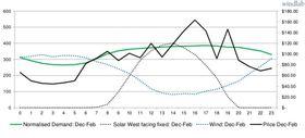 Grafene viser blant annet at produksjonen av solkraft og vindkraft utfyller hverandre godt gjennom døgnet i perioden desember-februar.
