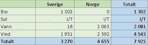 I 2. kvartal i år ble det bygget 1.951 GWh vindkraft i Sverige, mens det ble bygget 2.592 GWh i Norge. KIlde: NVE