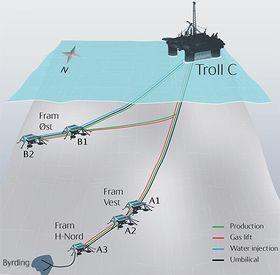 Illustrasjon av Byrding-utbyggingen i Nordsjøen.