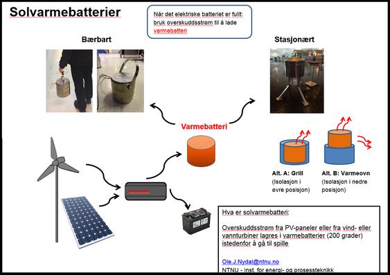 Denne illustrasjonen forklarer nærmere hvordan solvarmebatterier virker.