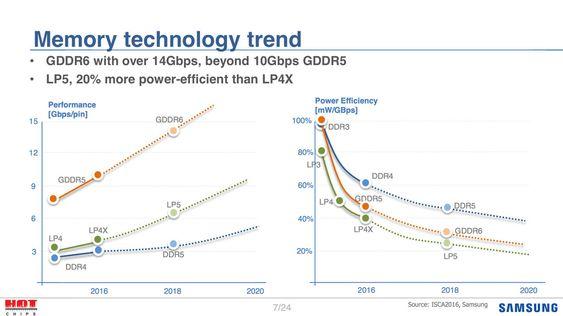 Ifølge informasjon Samsung la frem på Hot Chips-konferansen vil GDDR6 og DDR5 dukke opp omtrent på samme tid, i 2018.