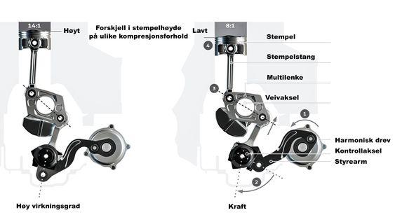VC-T Variable Compression Techology: 1: Når det trengs en endring I kompresjonsforholdet dreier servomotoren i form av et harmonisk drev og beveger styrearmen. 2: Styrearmen dreier kontrollakselen. 3: Når kontrollakselen dreier endrer den vinkelen til multilenken via et ledd. 4: Multilenken justerer hvor høyt det er mulig for stemplet å nå inne i sylinderen.