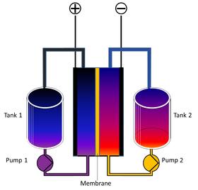 Skjematisk fremstilling av et redoks-flow-batteri (RFB). Hver tank inneholder elektrolytt, som pumpes inn i et kammer. Anolytt og katolytt er adskilt av en membran.