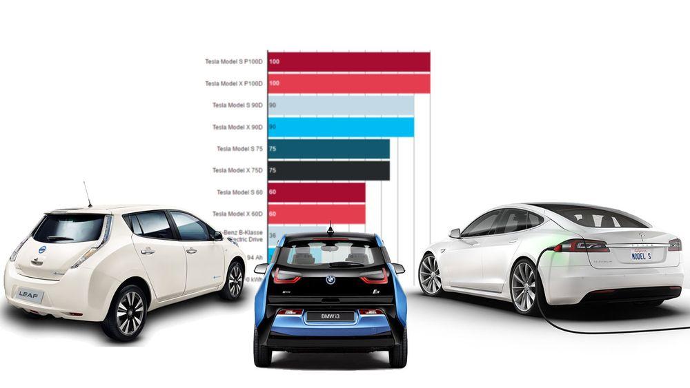 Dagens generasjon elbiler har fått noe bedre rekkevidde enn i begynnelsen, og prisen har falt.
